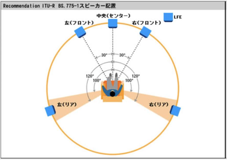 配置 サラウンド スピーカー ドルビーアトモスのスピーカー配置ガイド