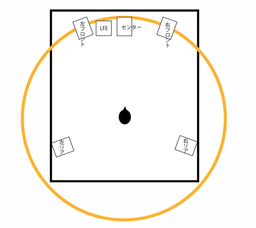 配置 サラウンド スピーカー 逸品館が考えるホームシアター サラウンドスピーカーの設置場所
